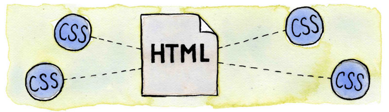 learn to style Html using CSS